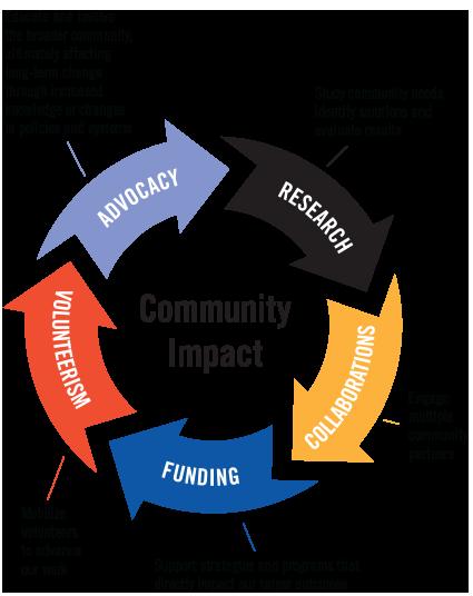 Community Impact Model United Way Of Northeast Florida